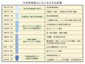 日米安保協力の変遷