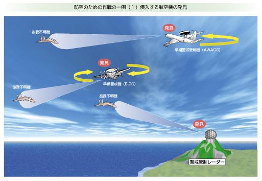 防空のための作戦の一例(1)侵入する航空機の発見