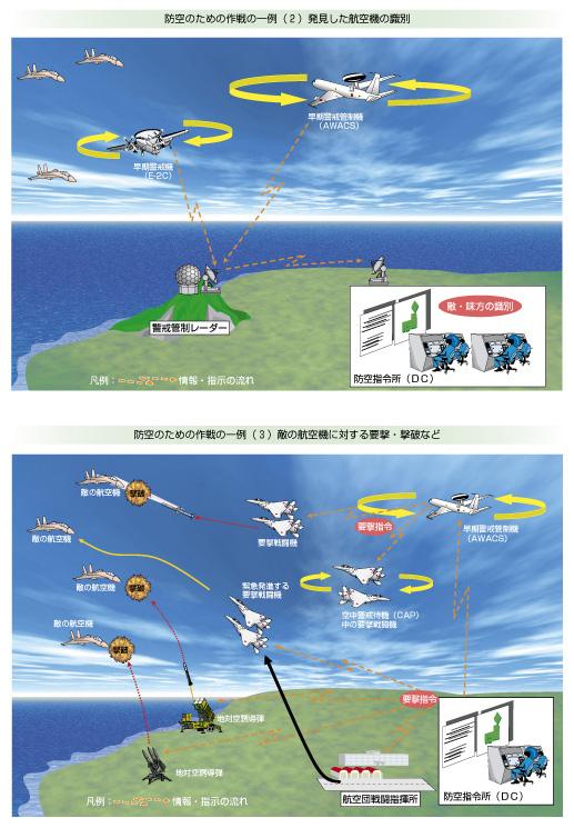 防空のための作戦の一例(2)発見した航空機の識別 防空のための作戦の一例(3)敵の航空機に対する要撃・撃破など