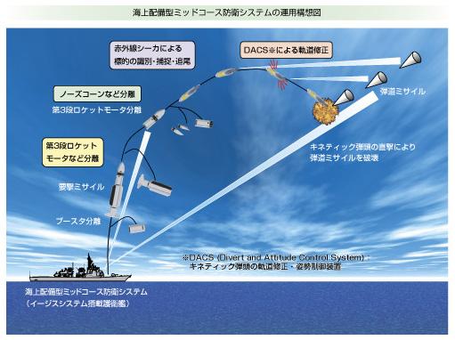 平成16年版防衛白書より海上配備型ミッドコース防衛システムの運用構想図