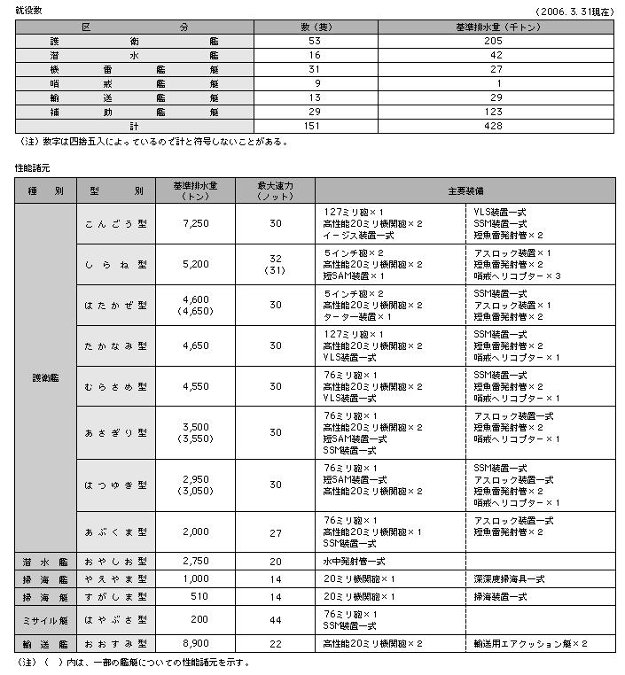 資料18 主要艦艇の就役数・性能...