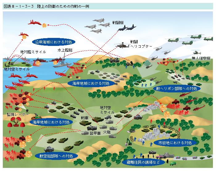 3 陸上の防衛のための作戦