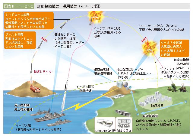 図表III-1-2-2 BMD整備構想・運用構想(イメージ図)